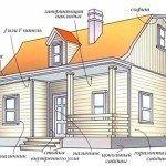 Расчет сайдинга на дом: как сделать правильно