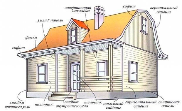 Как подсчитать сайдинг на дом