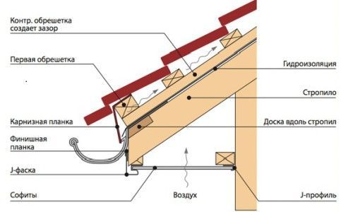Схема установки софитов