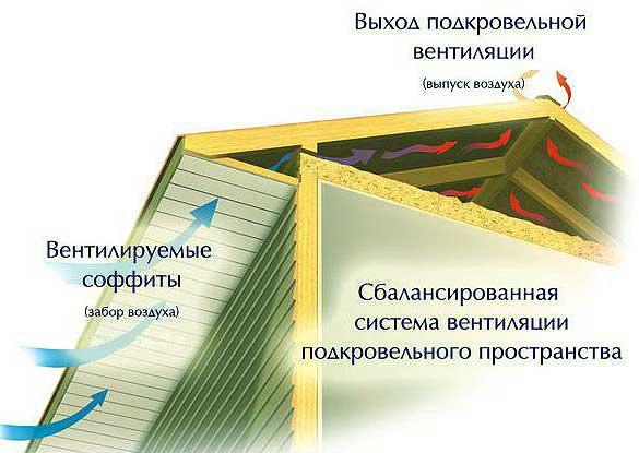 Для обшивки карниза используется софит, разновидность сайдинга