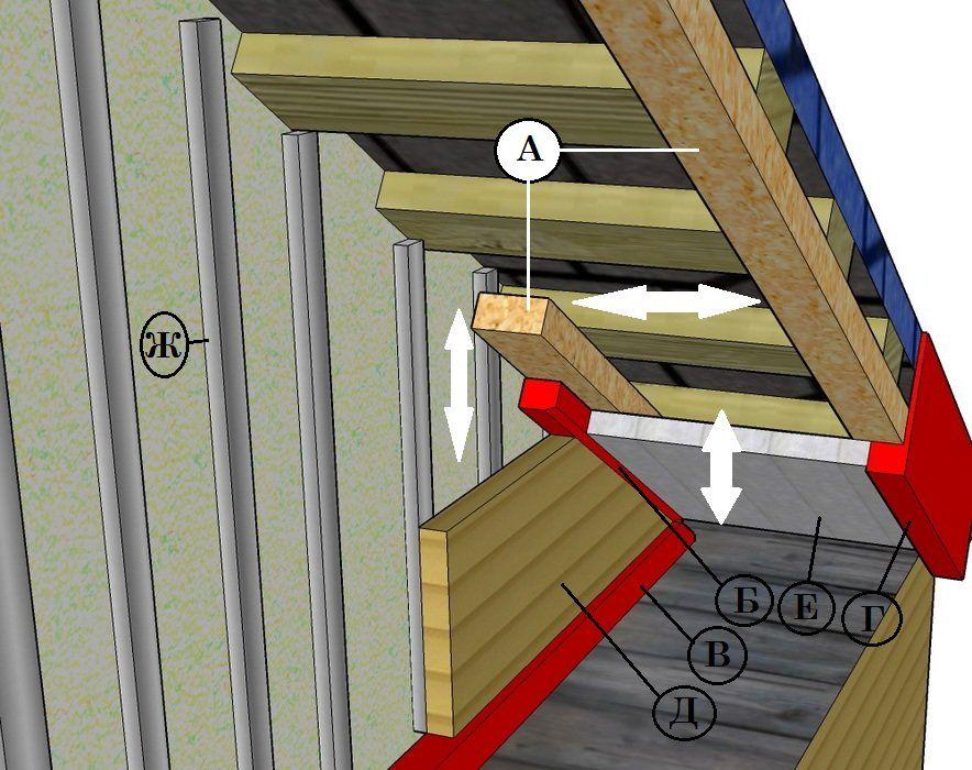 Как выполняется отделка фронтона крыши сайдингом Montazh Saidinga