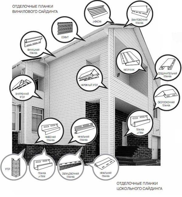 Использование доборных элементов при обшивке дома сайдингом