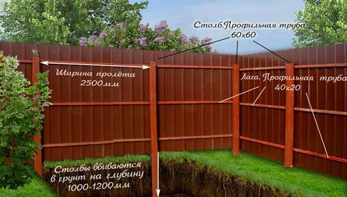 Как надо возводить забор
