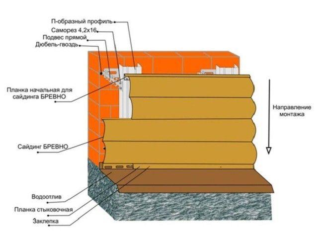 Сайдинг под бревно для отделки фасадов