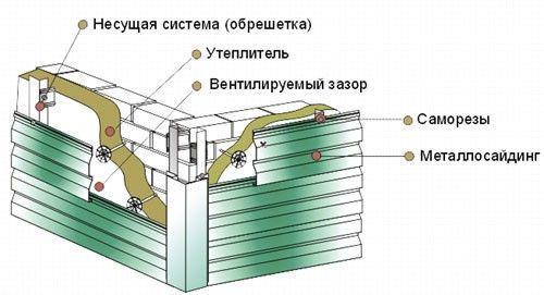 Схема отделки балкона сайдингом
