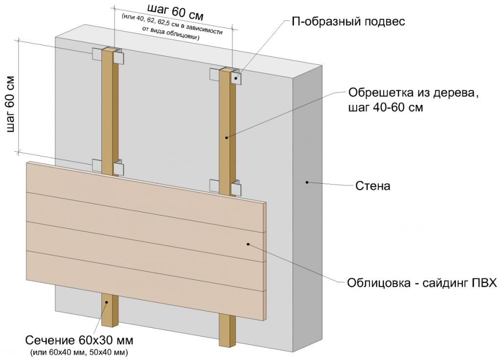 Схема установки обрешетки из дерева