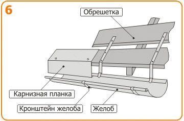 Фиксация кронштейнов на обрешетке крыши