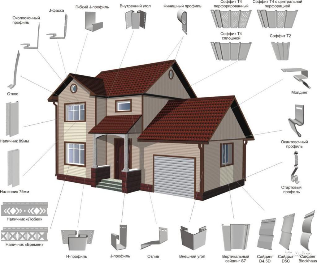 Комбинация отделки сайдингом: основные и дополнительные материалы