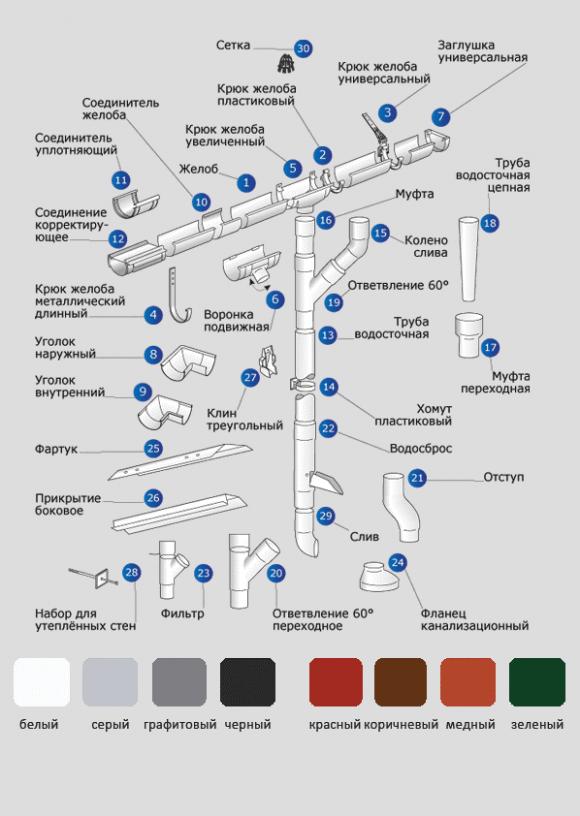 Комплектующие элементы для монтажа водостоков из пластика