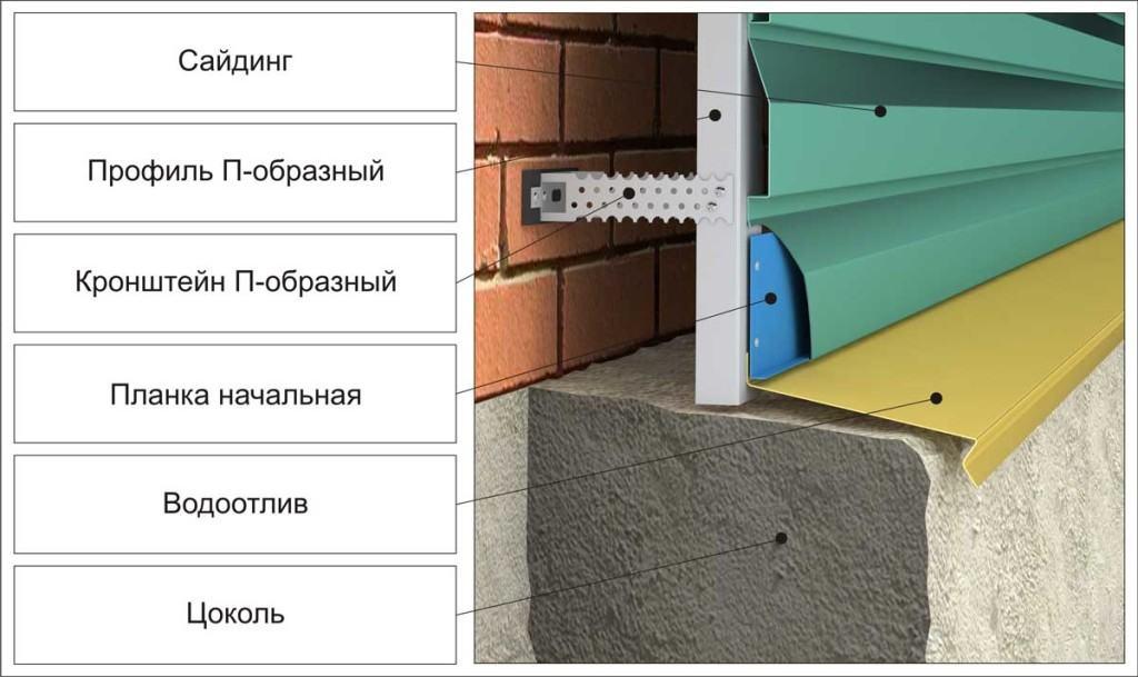 Металлосайдинг: монтаж на алюминиевый каркас
