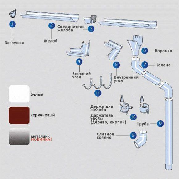 Набор комплектующих элементов для водостоков из металла