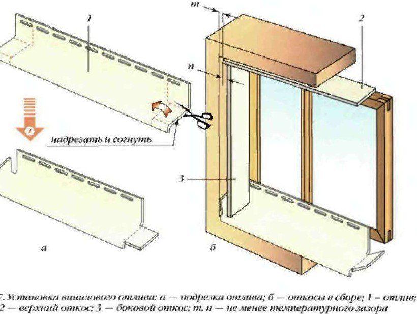 Схема отделки наружных откосов