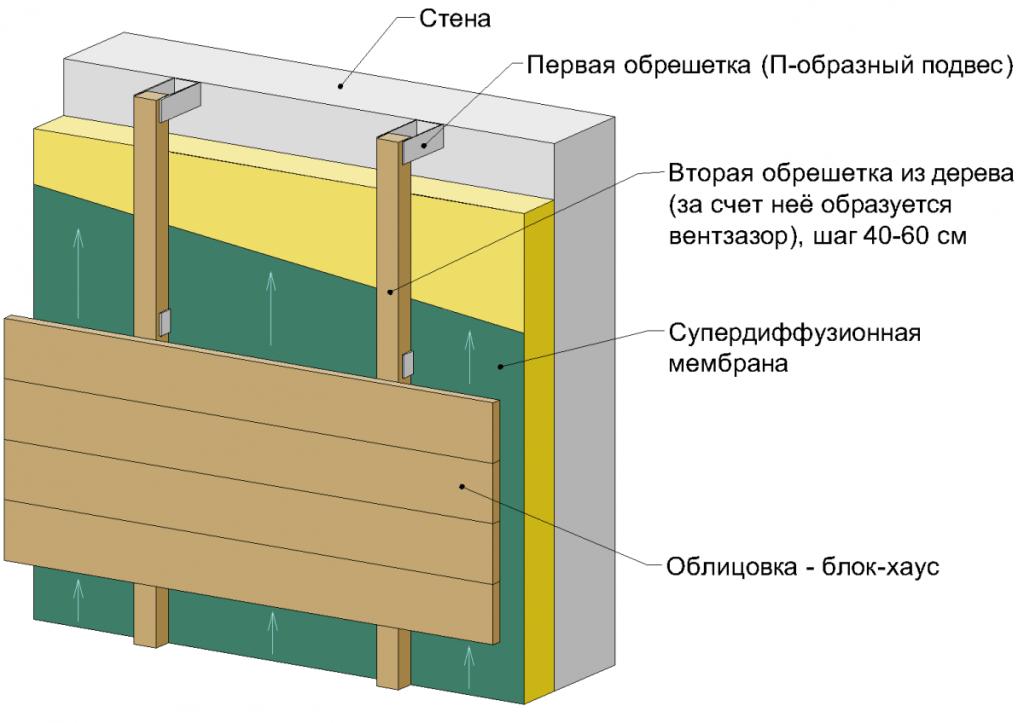 Схема отделки сайдингом