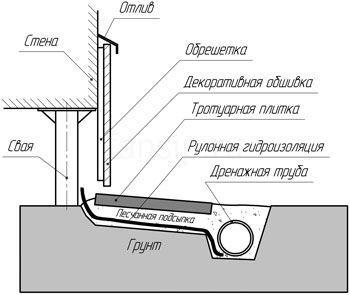 Схема отделки цокольным сайдингом