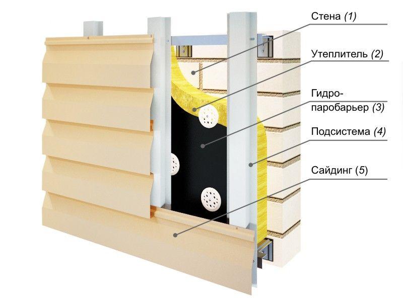 Схема обустройства вентилируемого фасада