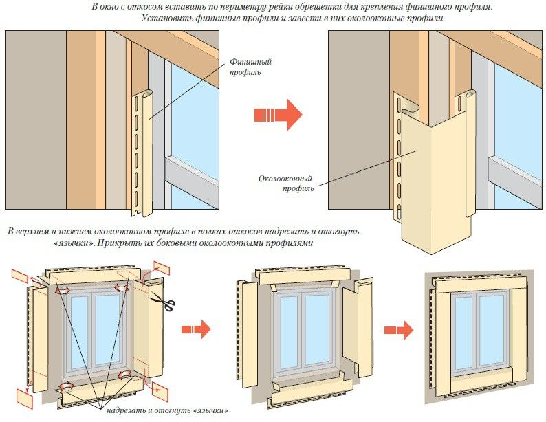 Схема отделки угла с откосами