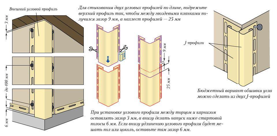 Схема планок при отделке углов