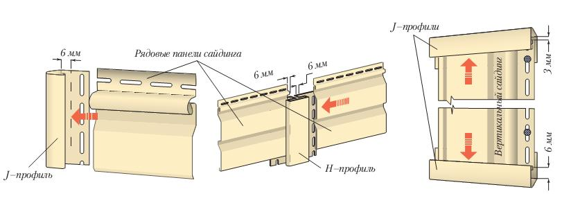 Схема примыкания панелей к соединительным планкам