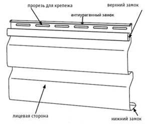 Элементы панелей сайдинга