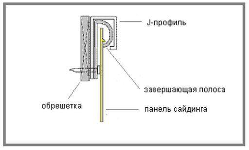 Монтаж завершающей полосы сайдинга