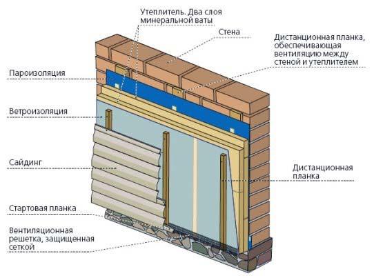 Схема монтажа винилового сайдинга