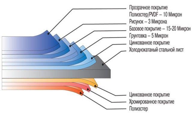 Металлический сайдинг: технические характеристики и покрытие