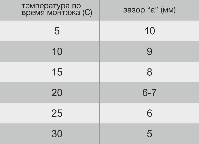 примерная таблица термических расширений пластиковых панелей