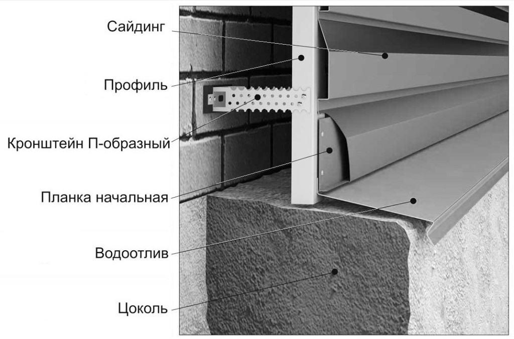 Отвечая на вопрос, как обшить дом сайдингом самостоятельно - вид в разрезе на крепление сайдинга к фасаду