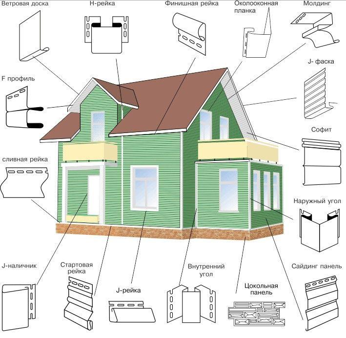 Декоративные элементы для различных частей фасада дома