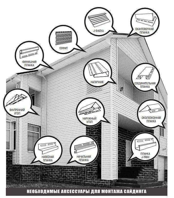 Доборные элементы для сайдинга и места, где они должны быть установлены