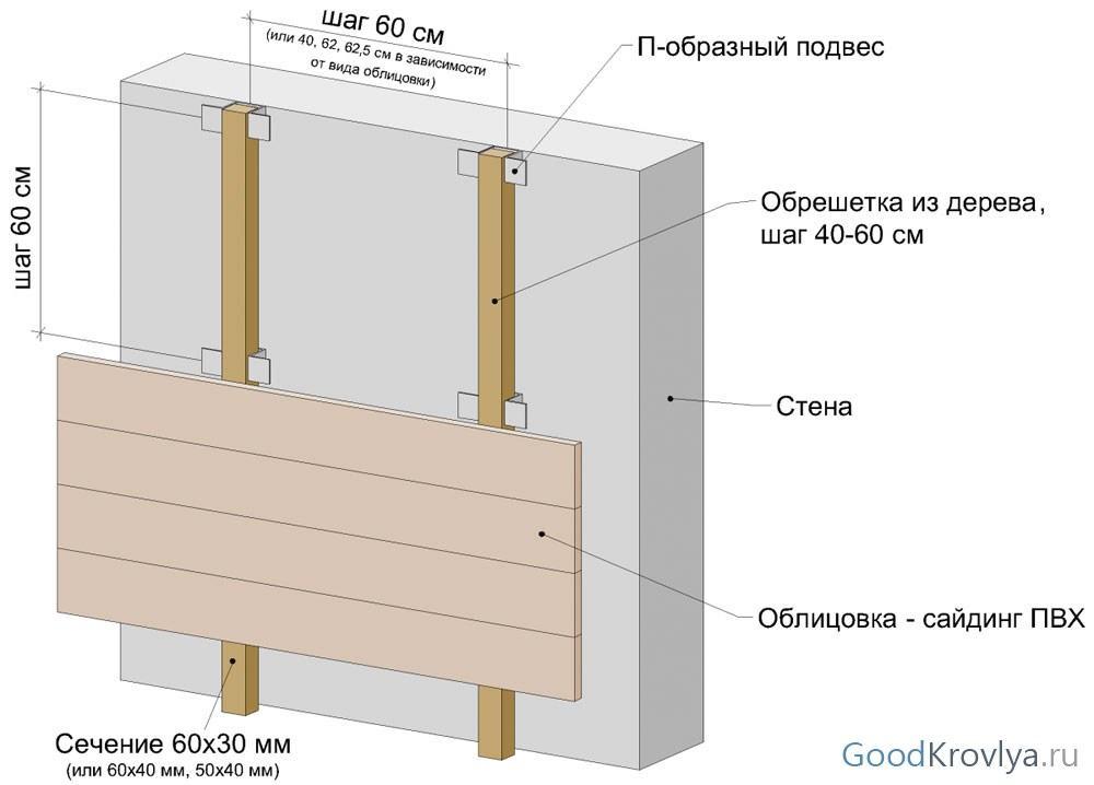 Примерная схема монтажа обрешётки и самого сайдинга. Подготовка основания, этап не менее важный, чем монтаж панелей.