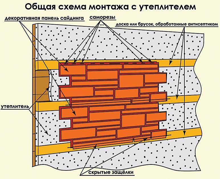 Схема монтажа бетонного сайдинга на обрешётку и слой утеплителя. В данном случае, можно значительно сэкономить на утеплителе, так как сайдинг самостоятельно хорошо сдерживает тепло и препятствует образованию мостиков холода