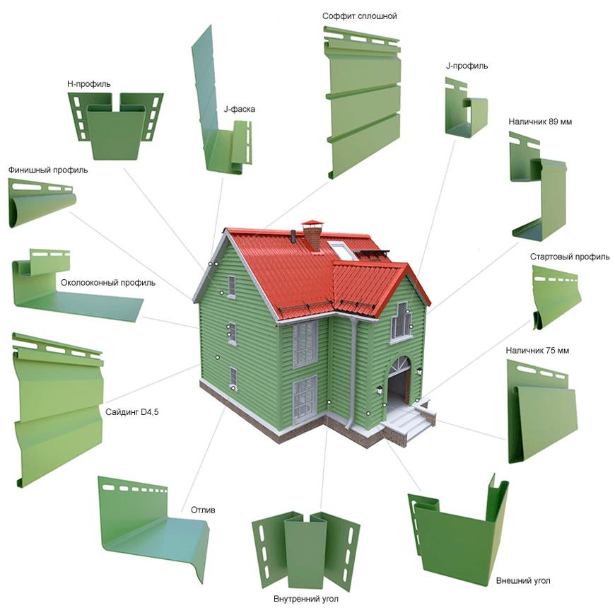 Доборные элементы для сайдинга, и места их крепления на фасаде
