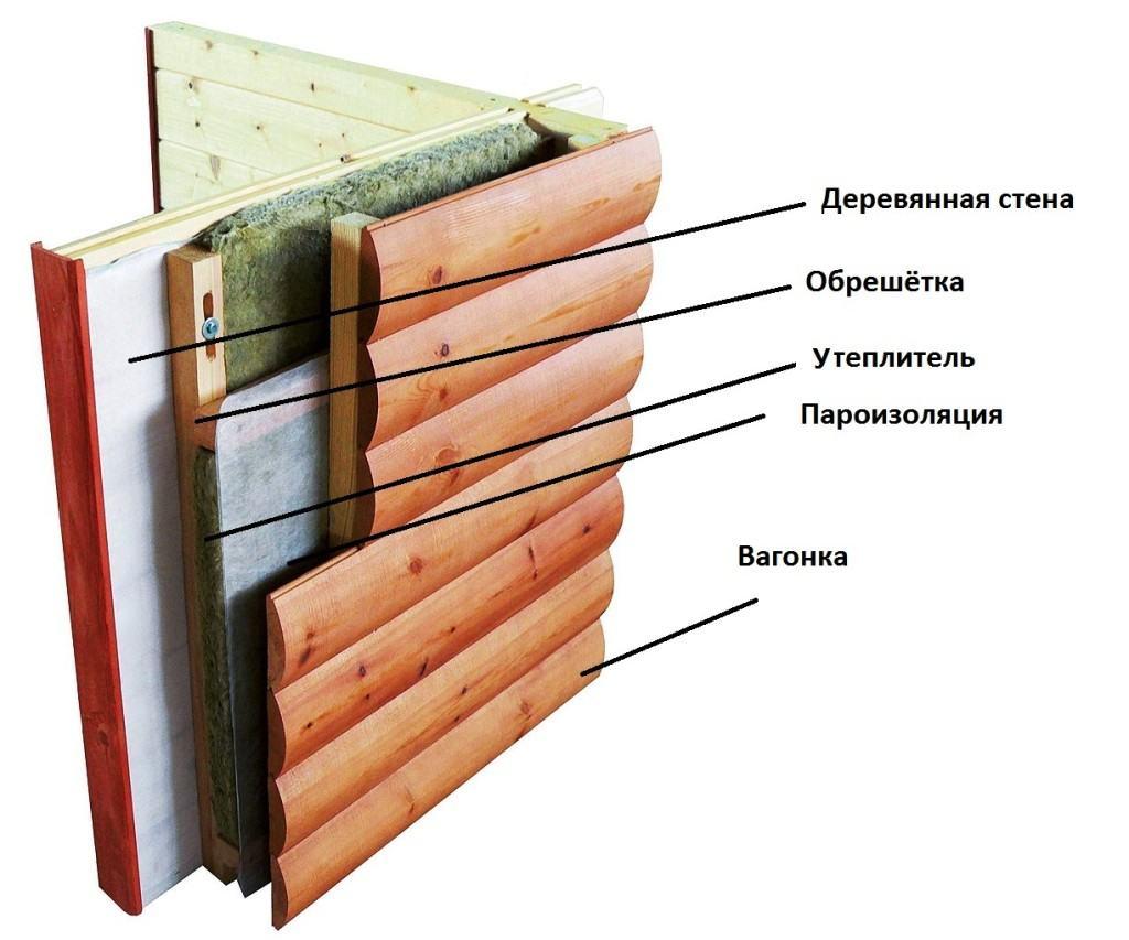 Многослойность отделки сайдингом. Полноценное утепление для деревянного дома