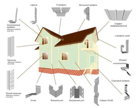 На картинке мы видим какие дополнительные элементы дома отделываются сайдингом