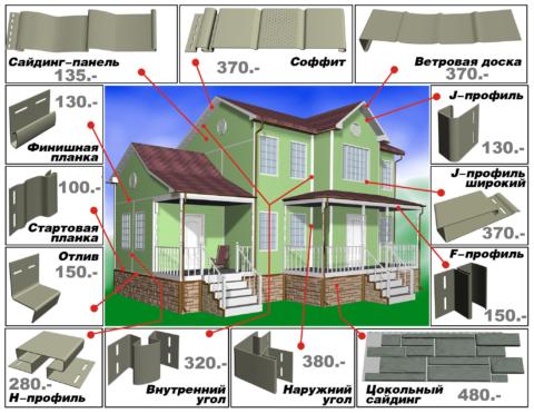 На картинке мы видим все элементы отделывающиеся в процессе обшивки дома сайдингом