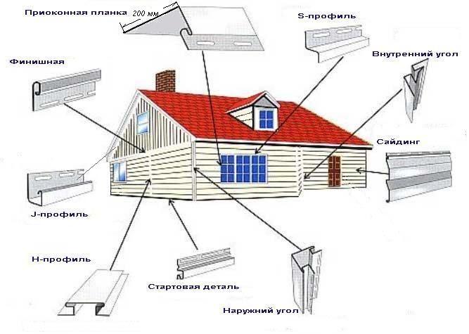 Отделка дома своими руками пошаговая инструкция