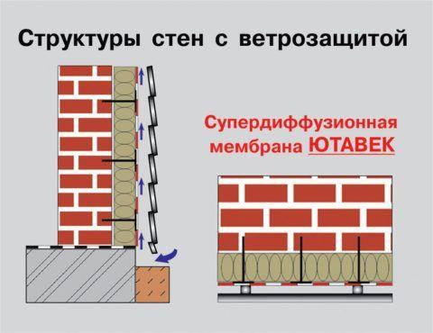 Схема установки ветрозащиты