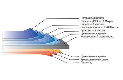 Структура сайдинга из стали