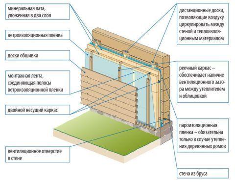 Схема вентфасада для деревянных стен