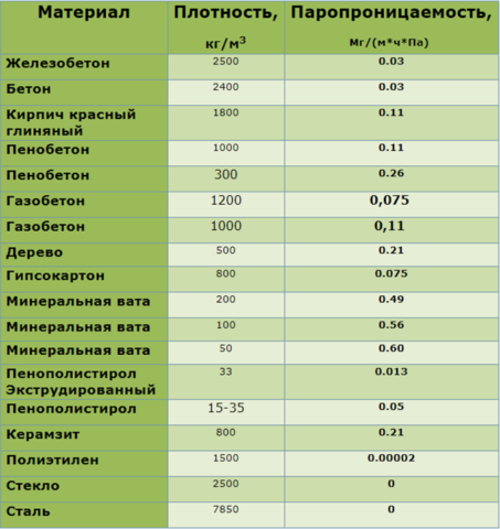 Таблица паропроницаемости материалов