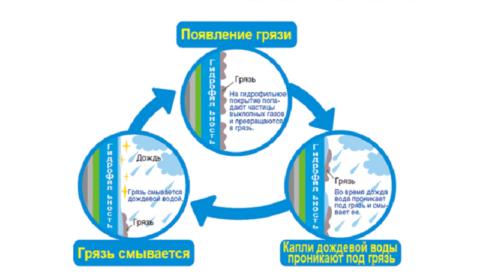 Схема работы гидрофильного покрытия