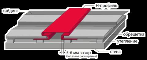 Соединение панелей сайдинга