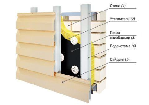 Устройство навесной вентилируемой облицовки