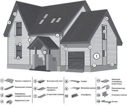 Виды доборных элементов для отделки строения