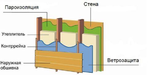 Схема утепления стен под сайдингом